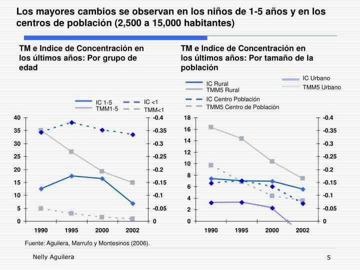 Los mayores cambios se observan en los niños de 1-5 años y en los centros de población (2,500 a 15,000 habitantes)