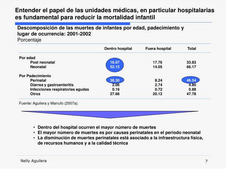 Entender el papel de las unidades médicas, en particular hospitalarias es fundamental para reducir la mortalidad infantil
