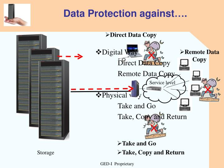 Data Protection against….
