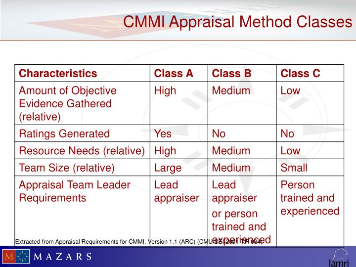 CMMI Appraisal Method Classes