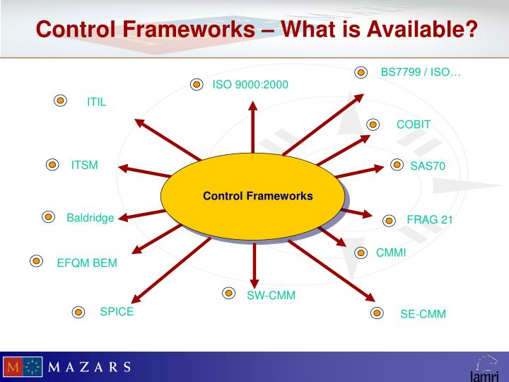Control Frameworks – What is Available?