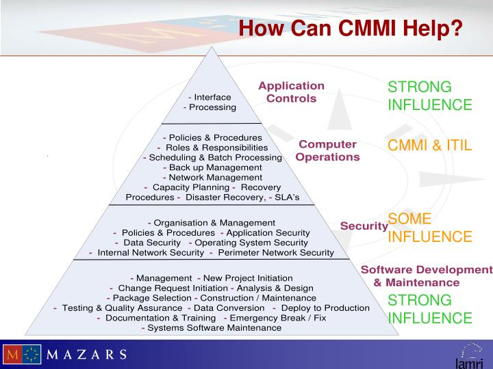 How Can CMMI Help?