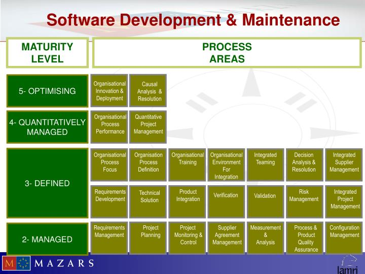 Software Development & Maintenance