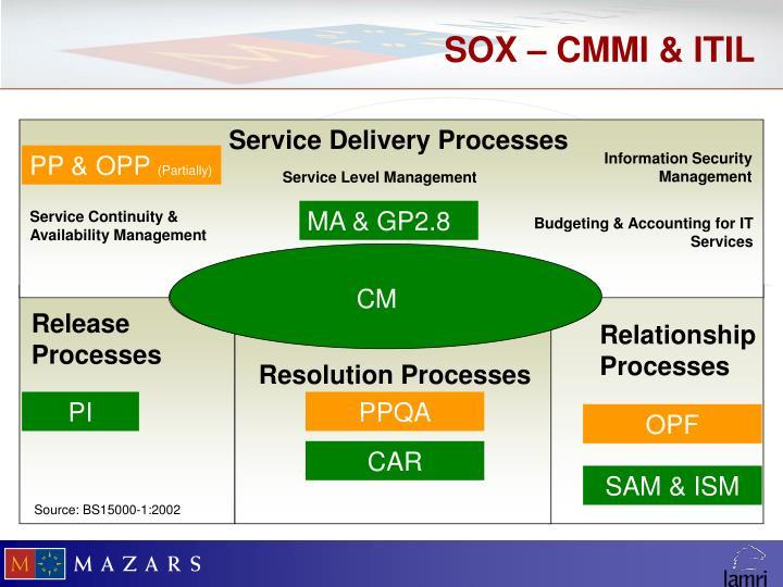 SOX – CMMI & ITIL
