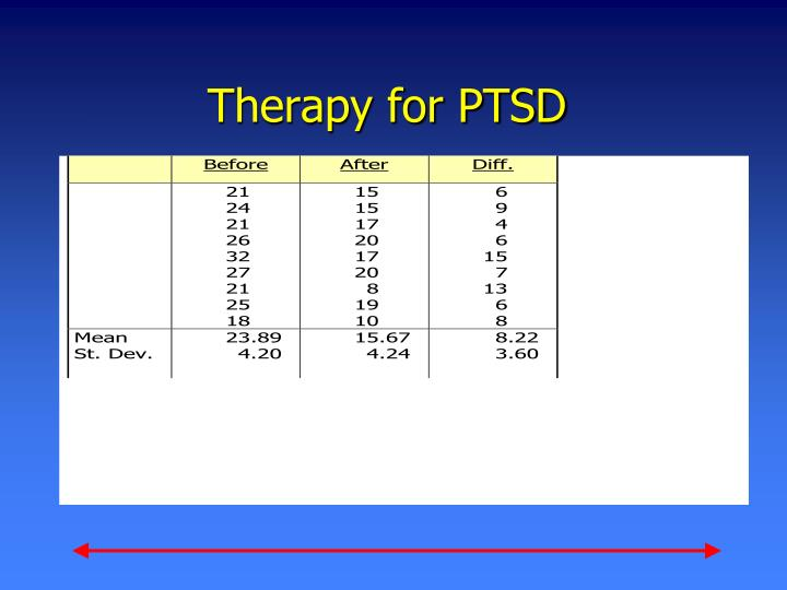 Therapy for PTSD