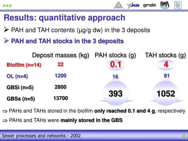PAH and TAH stocks in the 3 deposits