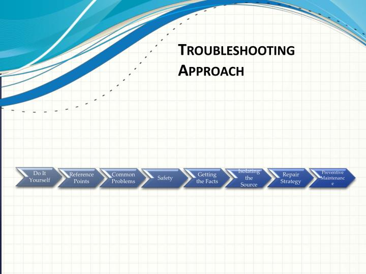 Troubleshooting Approach
