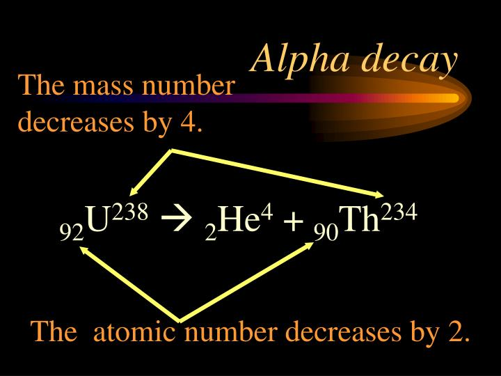 The mass number decreases by 4.
