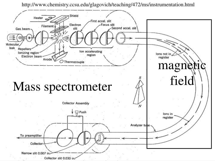 http://www.chemistry.ccsu.edu/glagovich/teaching/472/ms/instrumentation.html