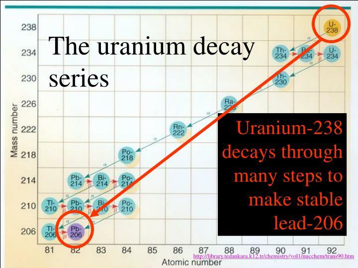 The uranium decay series