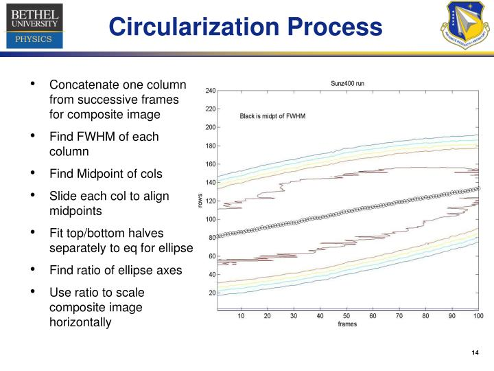 Circularization Process