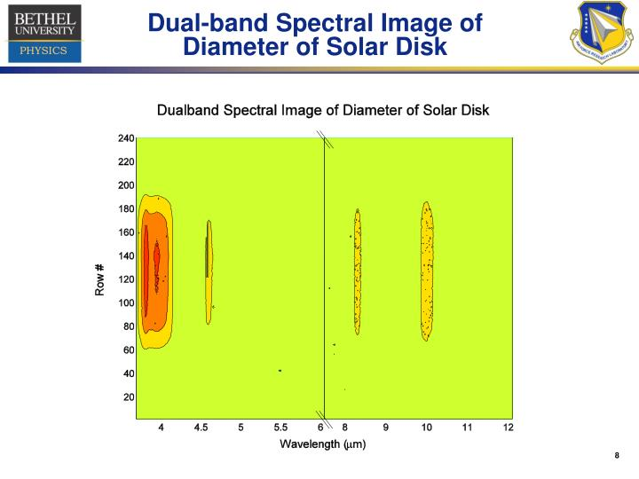 Dual-band Spectral Image of