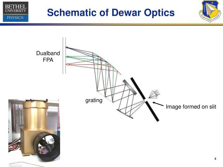 Schematic of Dewar Optics