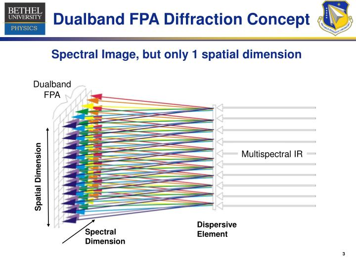 Spectral Image, but only 1 spatial dimension