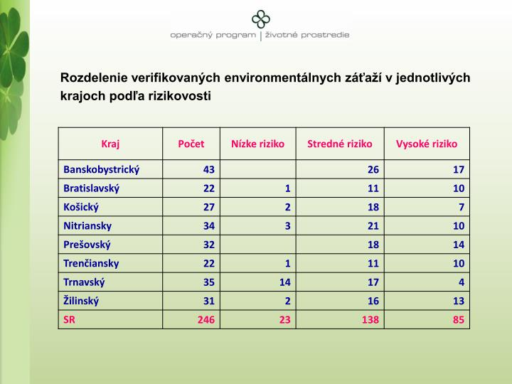 Rozdelenie verifikovanch environmentlnych za v jednotlivch