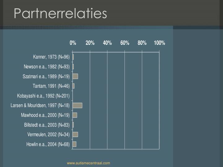 Partnerrelaties