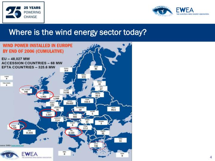 Where is the wind energy sector today?