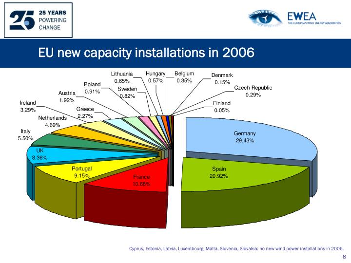 EU new capacity installations in 2006