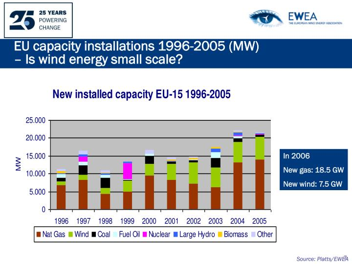 EU capacity installations 1996-2005 (MW)