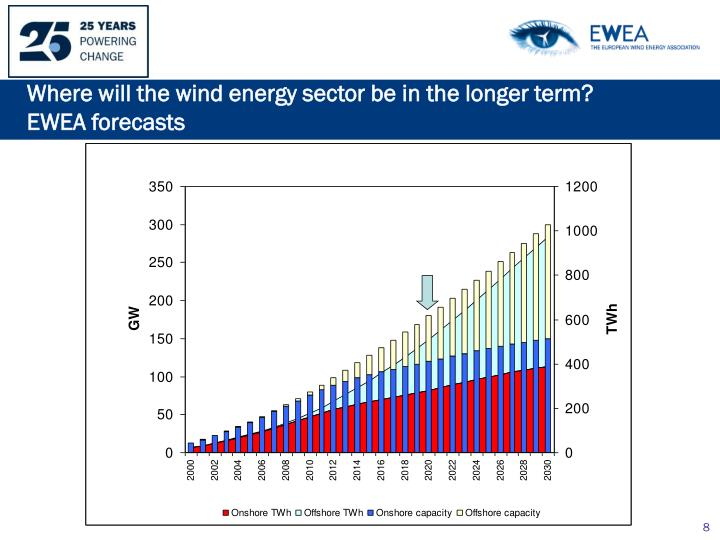 Where will the wind energy sector be in the longer term? EWEA forecasts