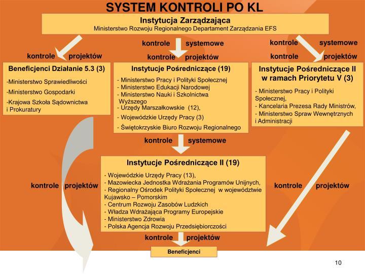 SYSTEM KONTROLI PO KL