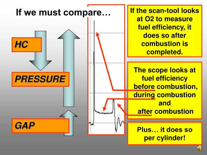 If the scan-tool looks at O2 to measure fuel efficiency, it does so after combustion is completed.