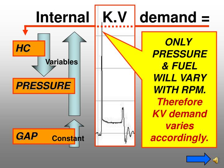 Internal   K.V   demand =