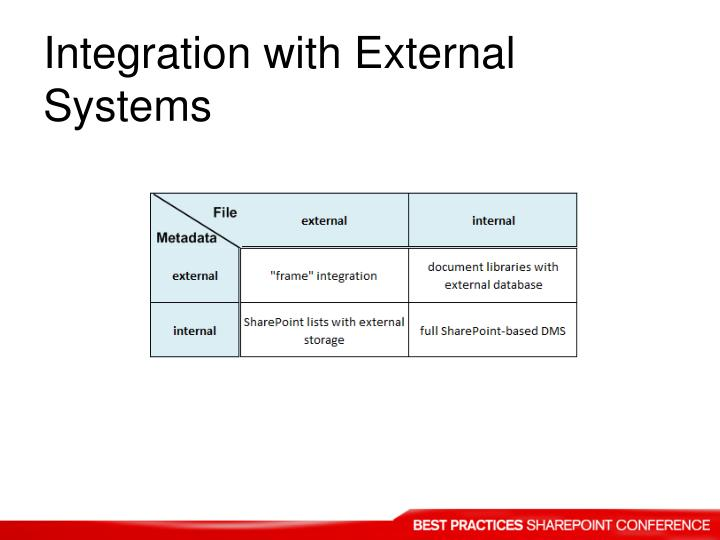 Integration with External Systems