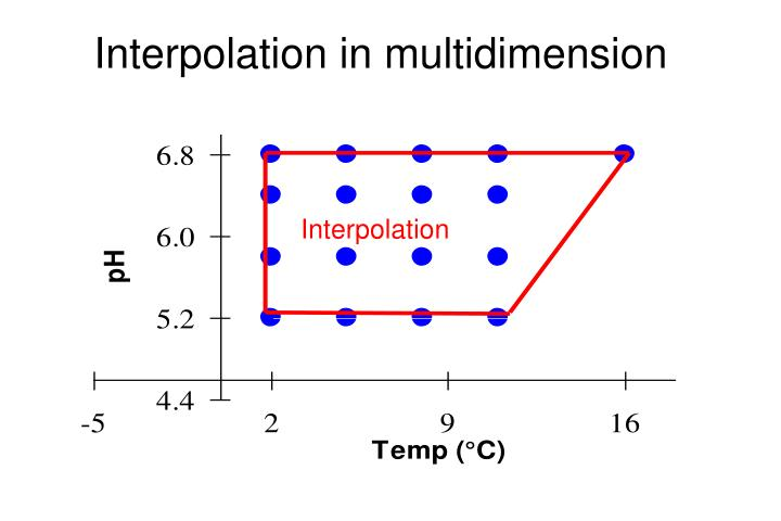 Interpolation in multidimension