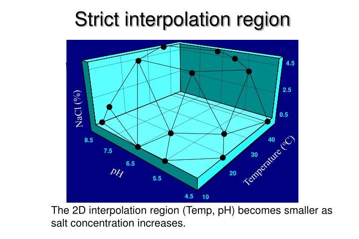 Strict interpolation region