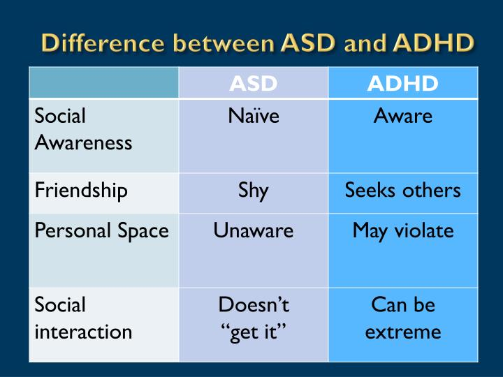 Difference between ASD and ADHD