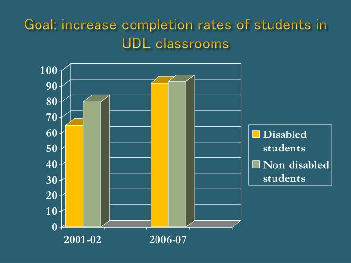 Goal: increase completion rates of students in UDL classrooms