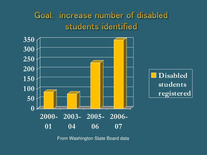 Goal:  increase number of disabled students identified