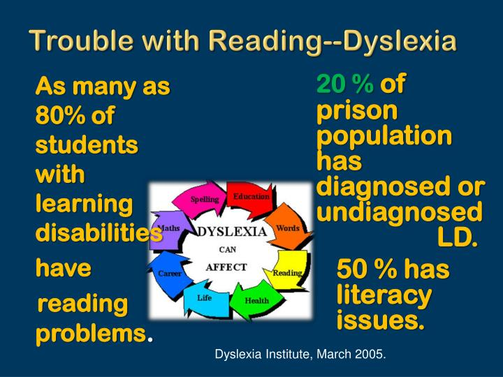 Trouble with Reading--Dyslexia