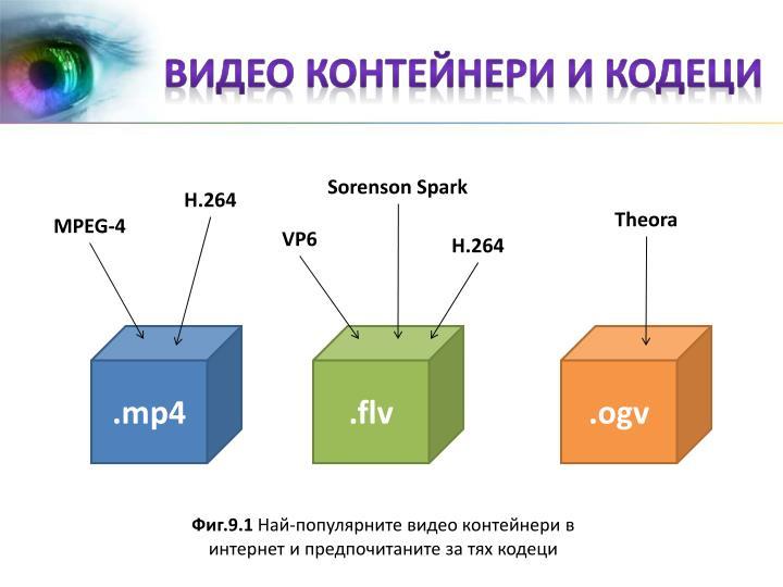Видео контейнери и кодеци