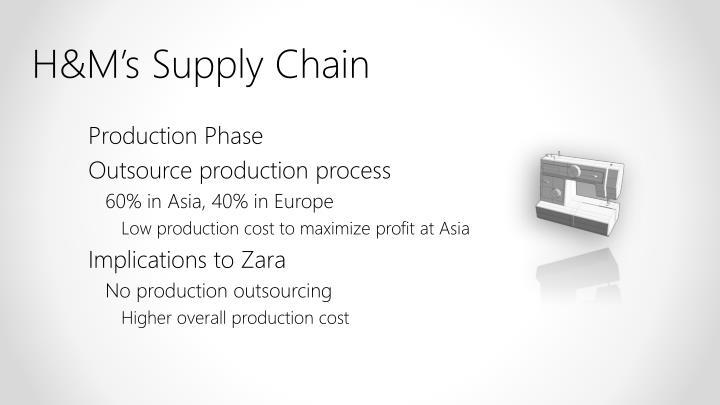 H&M's Supply Chain