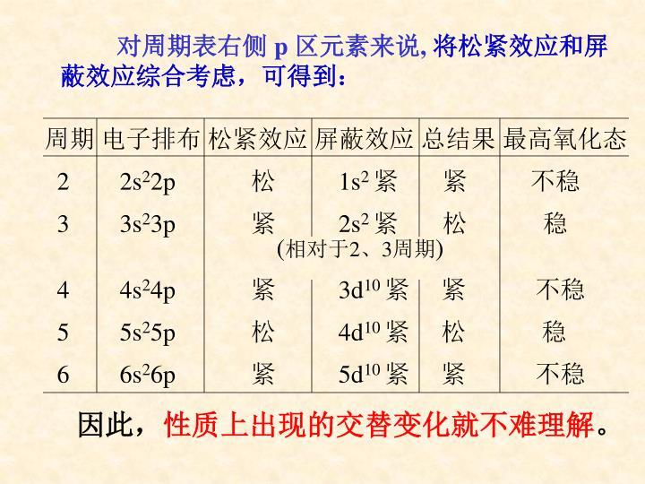 周期 电子排布 松紧效应 屏蔽效应 总结果 最高氧化态