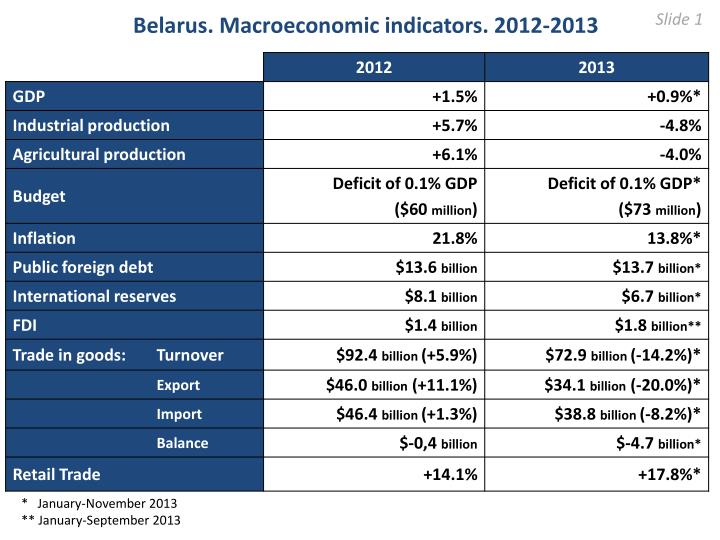 belarus macroeconomic indicators 2012 2013