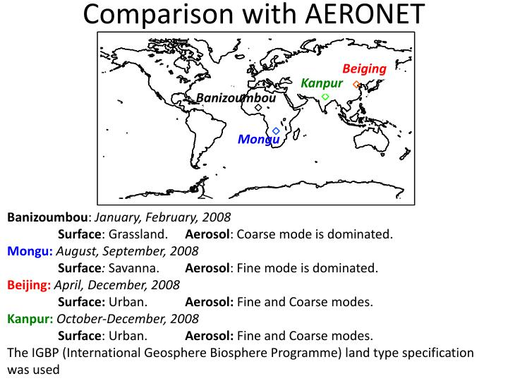 Comparison with AERONET