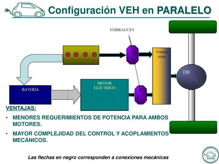 Configuración VEH en