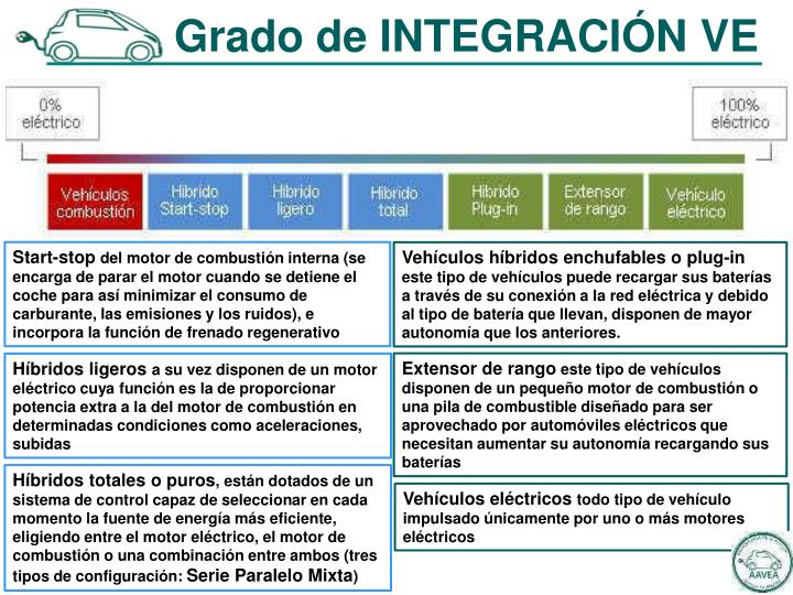 Grado de INTEGRACIÓN VE