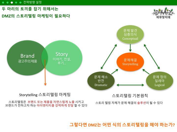 전략방향 설정
