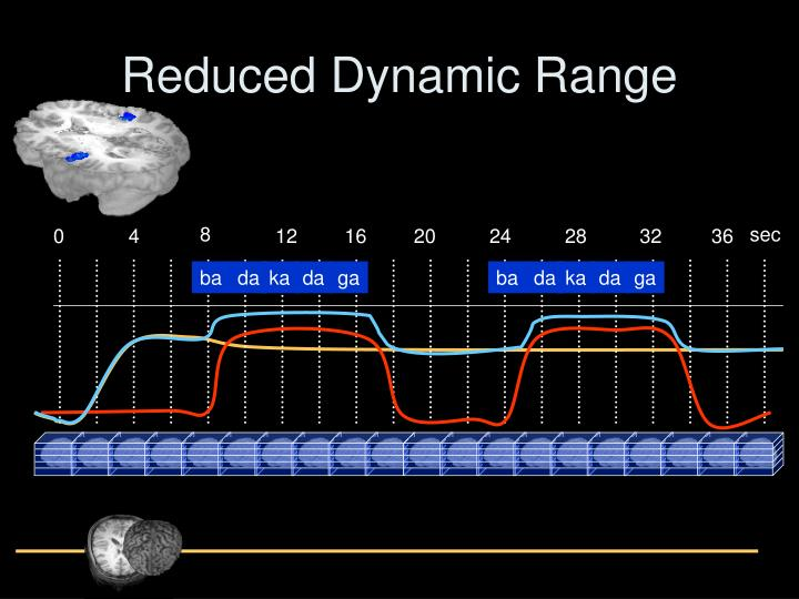Reduced Dynamic Range