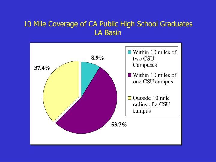 10 Mile Coverage of CA Public High School Graduates