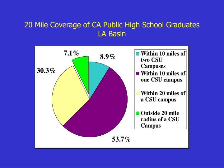 20 Mile Coverage of CA Public High School Graduates
