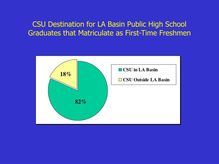 CSU Destination for LA Basin Public High School