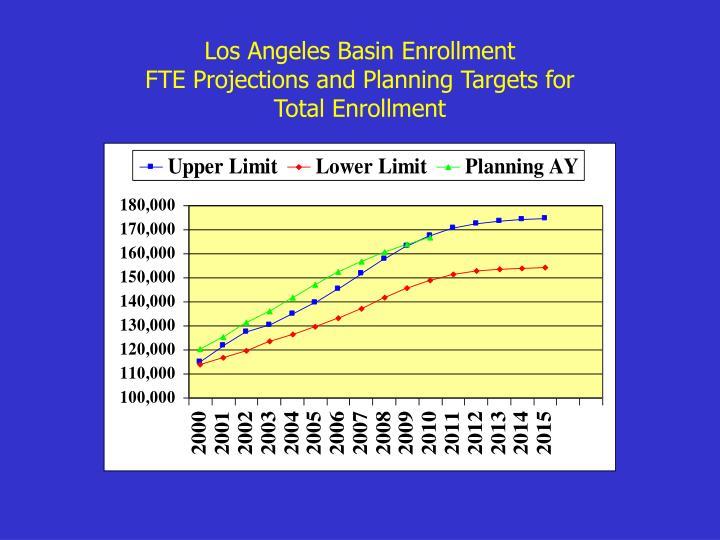 Los Angeles Basin Enrollment