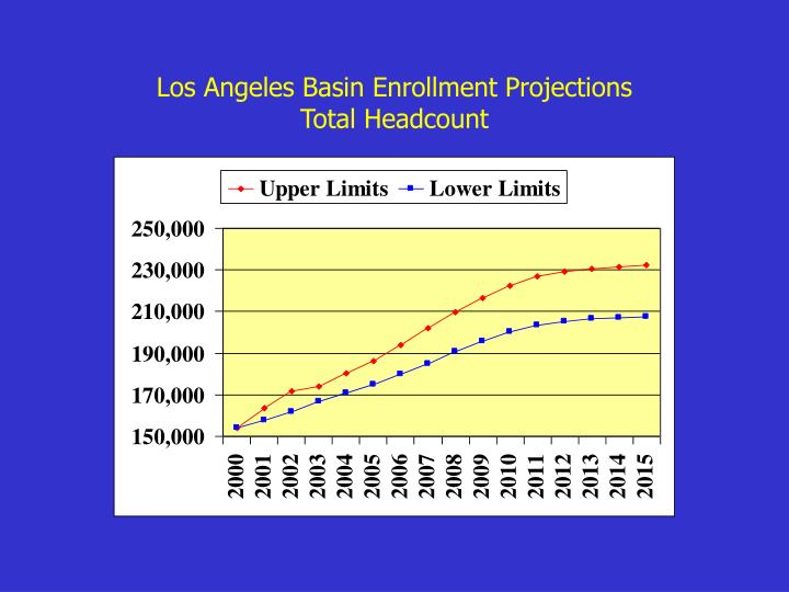 Los Angeles Basin Enrollment Projections
