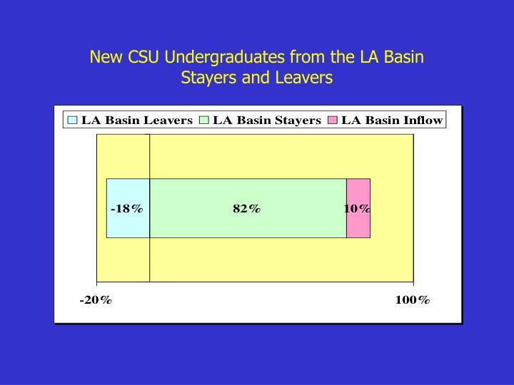 New CSU Undergraduates from the LA Basin