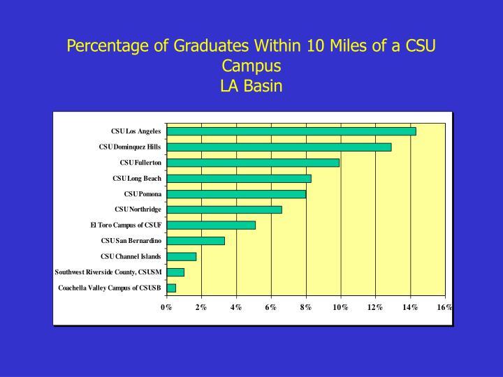 Percentage of Graduates Within 10 Miles of a CSU Campus